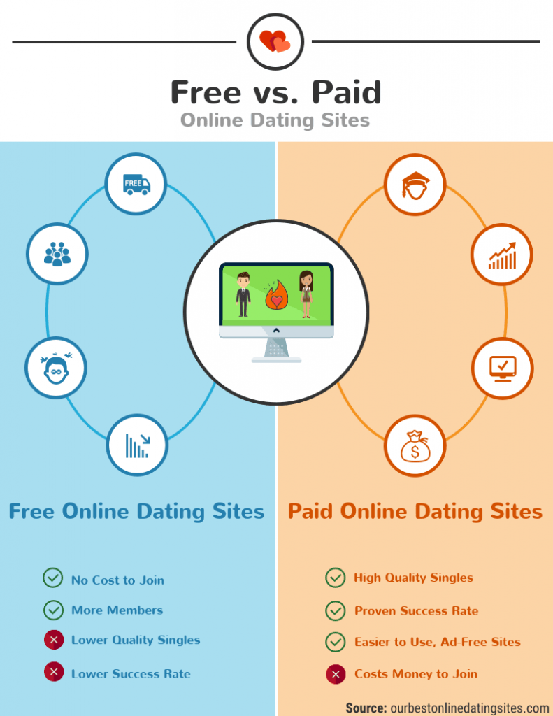 Free Versus Paid Online Dating