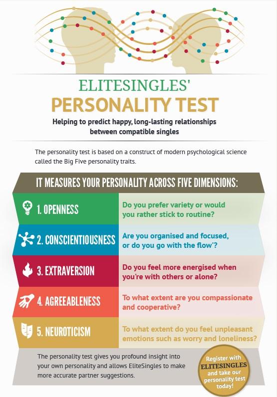 Elite Singles personality test chart